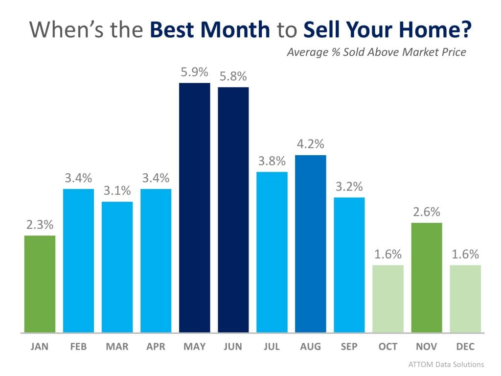 best month to sell your home