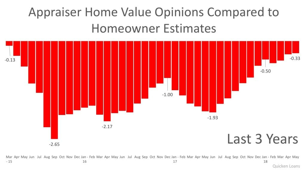 appraiser home values